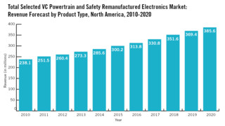 Electronics remanufacturing is a growth area in the heavy duty commercial vehicle aftermarket