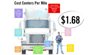 WHAT DOES IT COST TO OPERATE A BIG RIG?