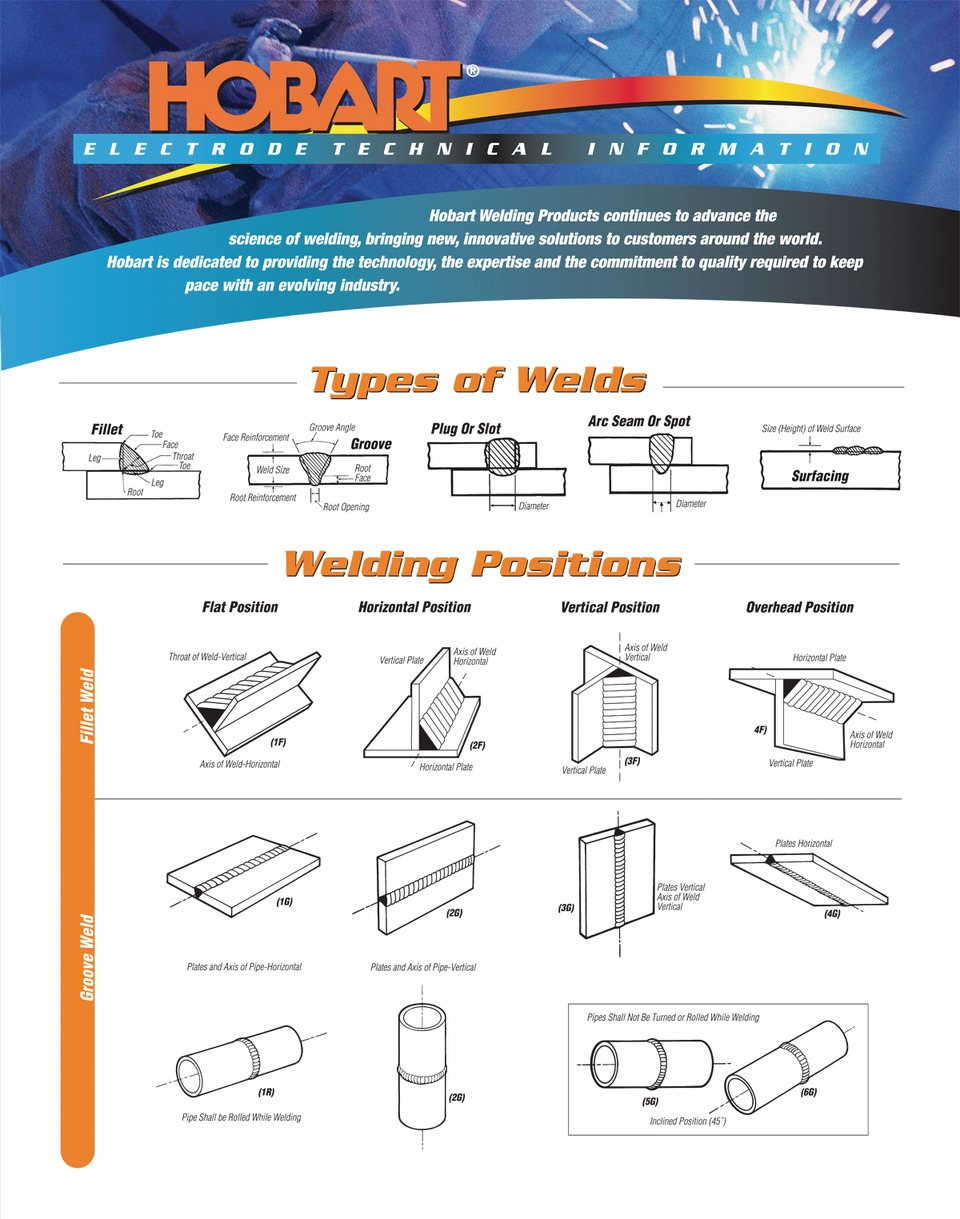 Hobart Welders Welding Types And Positions Poster In Charts