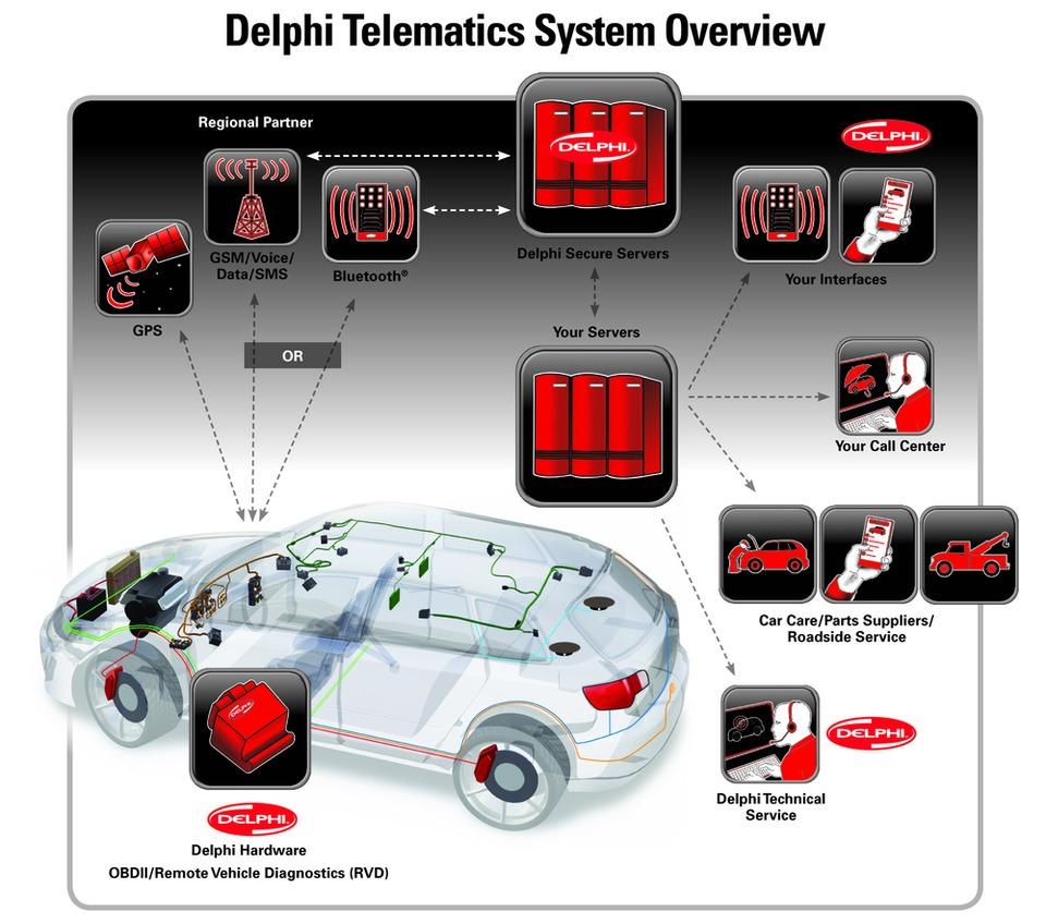 delphi automotive llp telematics system in diagnostic test equipment. Black Bedroom Furniture Sets. Home Design Ideas