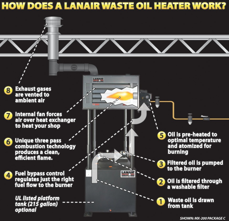 Overview Of Waste Oil Heater Operation