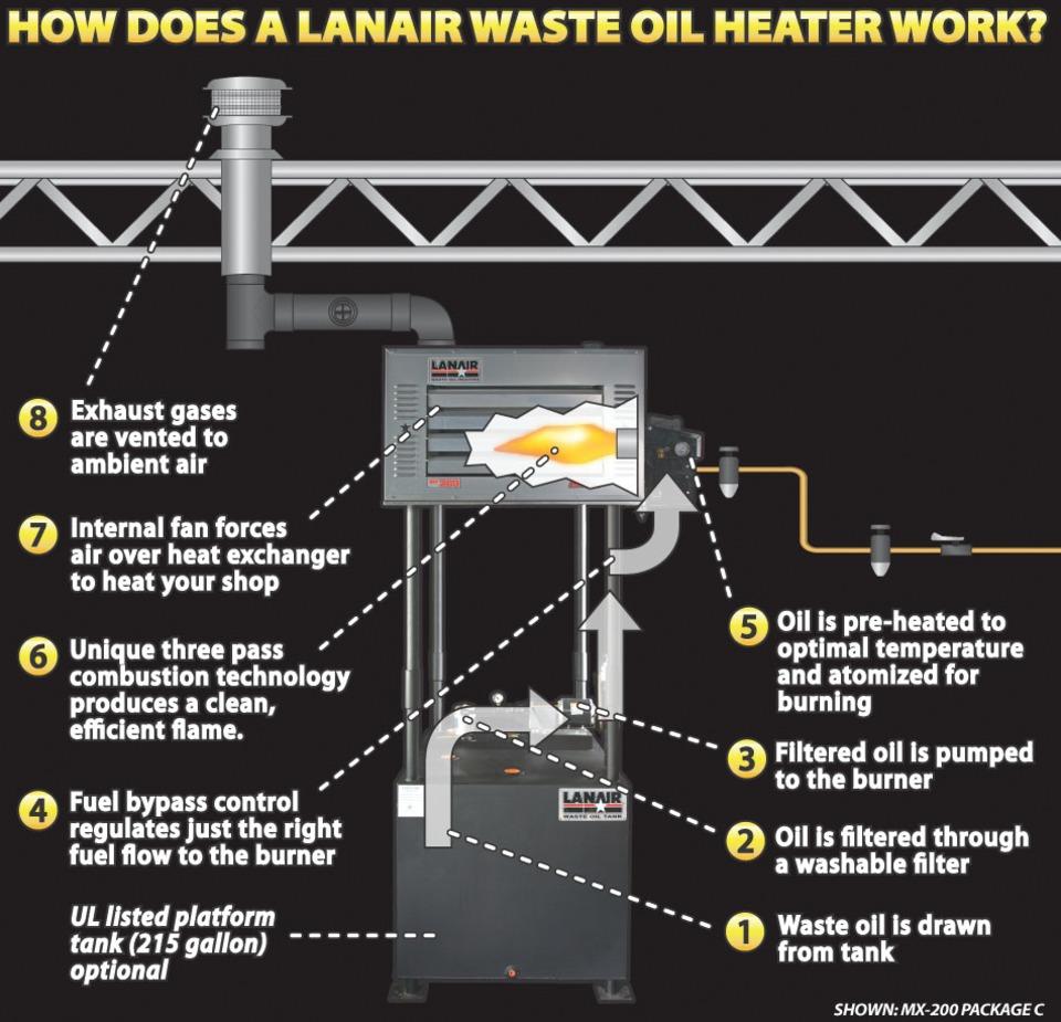 Lanair Waste Oil Heater Wiring Diagram Diagramrh