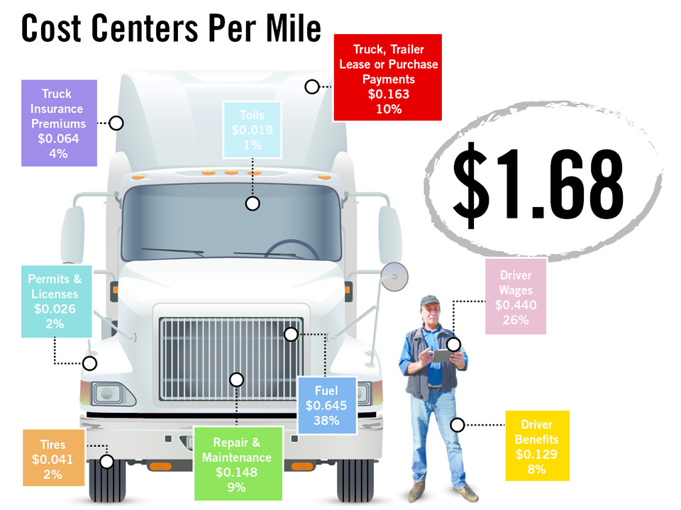 Average car costs per mile 17
