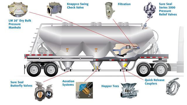 093011SureSeal_dry-bulk-trailer.jpg