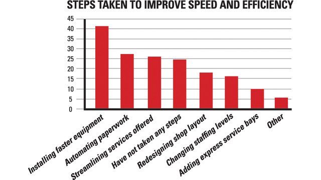 062812---faster-service-trend-_10735208.psd