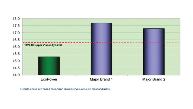 ecopower---oil-testing-results_10774223.psd