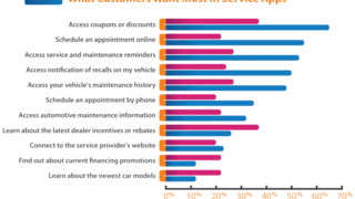 Research explores what QR codes and mobile apps consumers want for automotive aftermarket