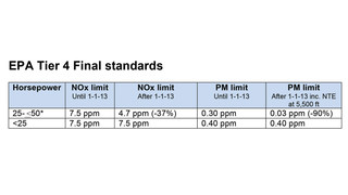 New emission standards for transport refrigeration unit engines now in effect