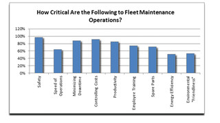 Stertil-Koni research study finds preventative maintenance and safety remain top focus