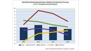 China grabs dominance in world vehicle production