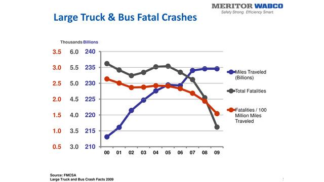 1-28-13---truck-crash-statistics---meritor-wabco.jpg