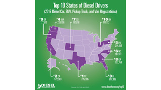 Number of registered diesel and hybrid vehicles soars