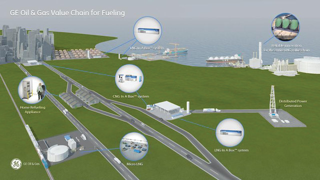 GE unveils LNG in a box system