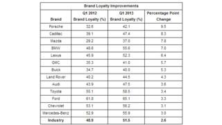 Report: Porsche, Cadillac lead automotive brand loyalty improvements in Q1