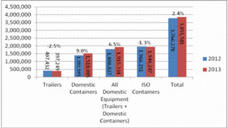 Domestic container volume increases