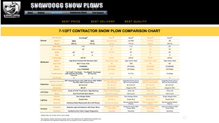 Side-by-side snow plow and salt spreader comparison charts are available from Buyers Products