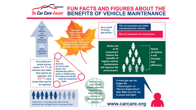 Car Care Council infograph promotes benefits of vehicle maintenance for Car Care Month