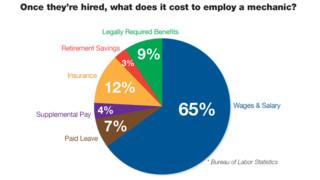The true cost of employing fleet technicians