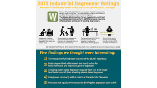 2013 Industrial degreaser ratings