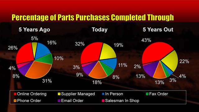 VSP News: Kolman's Korner, Episode 50 - Buying parts in the heavy duty aftermarket