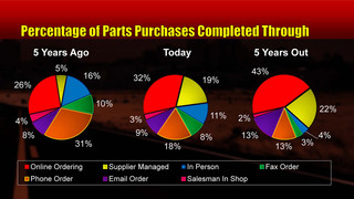 VSP News: Kolman's Korner, Episode 50 - Buying parts in the heavy duty aftermarket