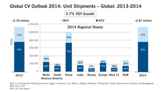 Key structural modifications occurring in the global medium and heavy duty truck market