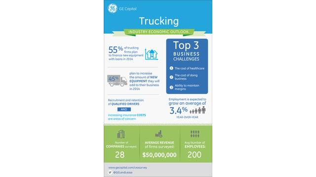 Trucking Industry Economic Outlook