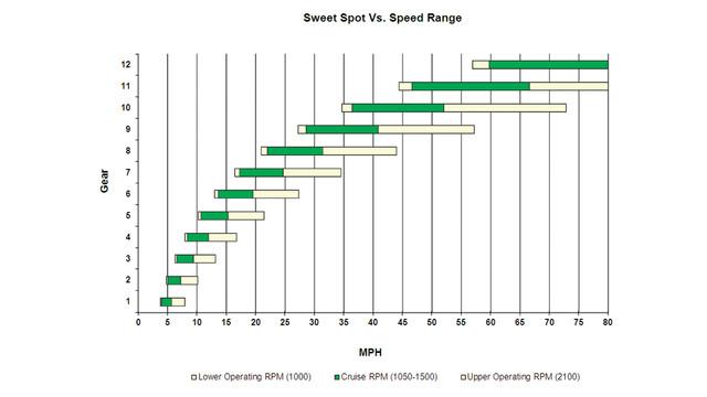 sweet-spot-vs--speed-range-xe1_11587049.psd