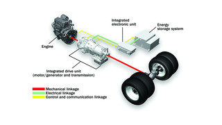 Parallel HybriDrive Green Propulsion System