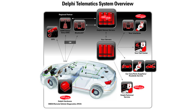 delphitelematicssystem_10218596.jpg